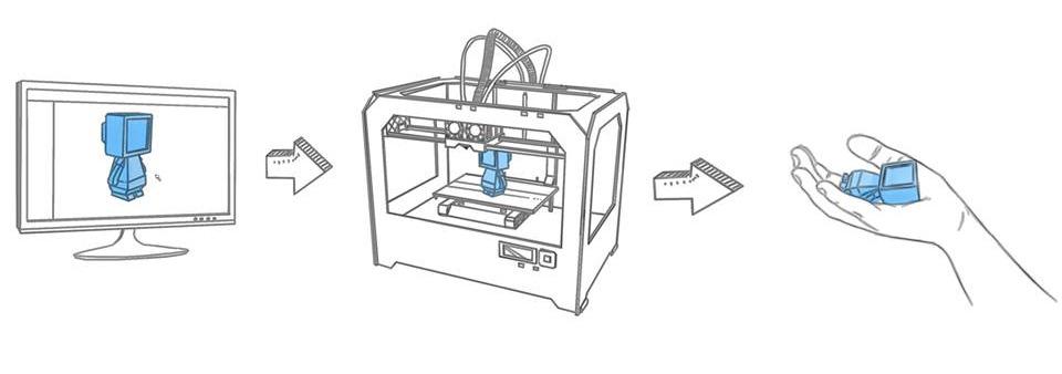 3d printing-process
