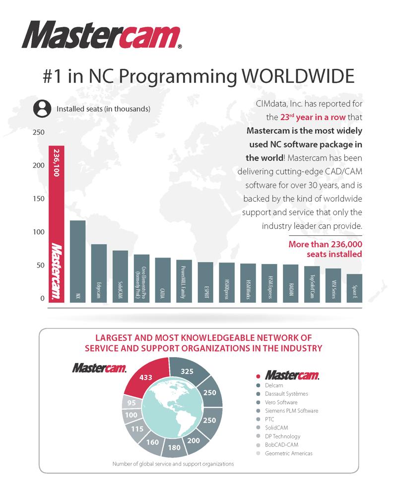 Phần mềm MasterCAM 2019 mới nhất | Key License bản quyền