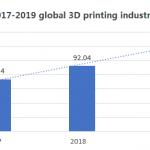 Ngành in 3D: Phân tích dữ liệu năm trước và xu hướng phát triển năm 2021